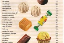 Таблица калорийности конфет