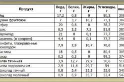Таблица пищевой ценности различных сладостей