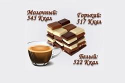 Калорийность видов шоколада