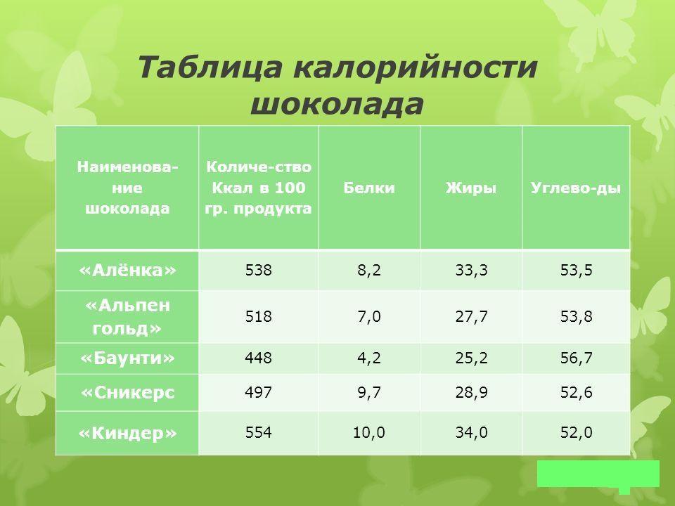 Таблица калорийности шоколада